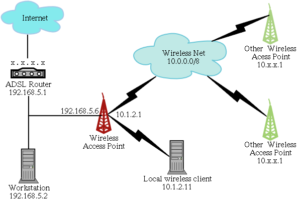 wireless access point network diagram home wiring diagrams  wireless access point network diagram #7
